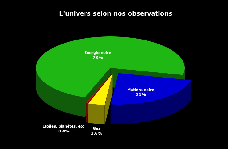universe_selon_nos_observation