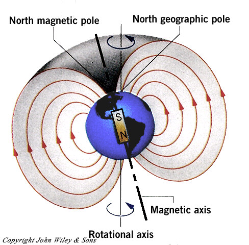 Earth_magnetic pole
