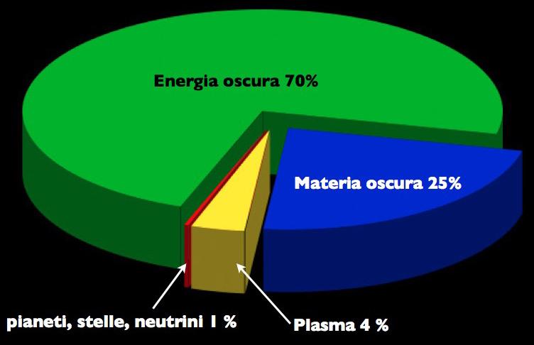 Solo il 5% della massa calcolata è osservabile